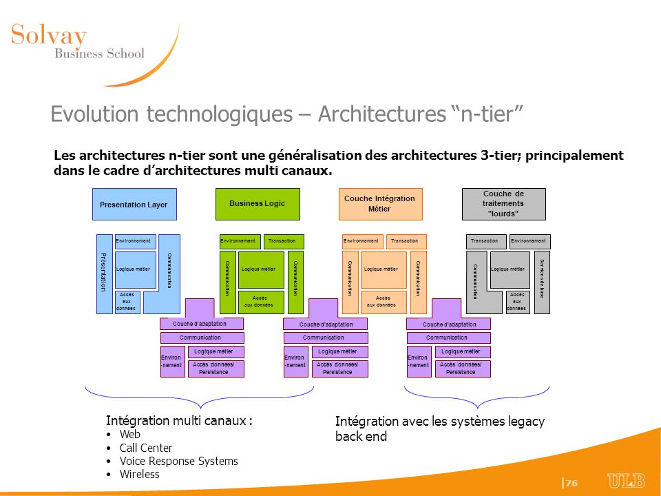 Evolution technologiques – Architectures n-tier
