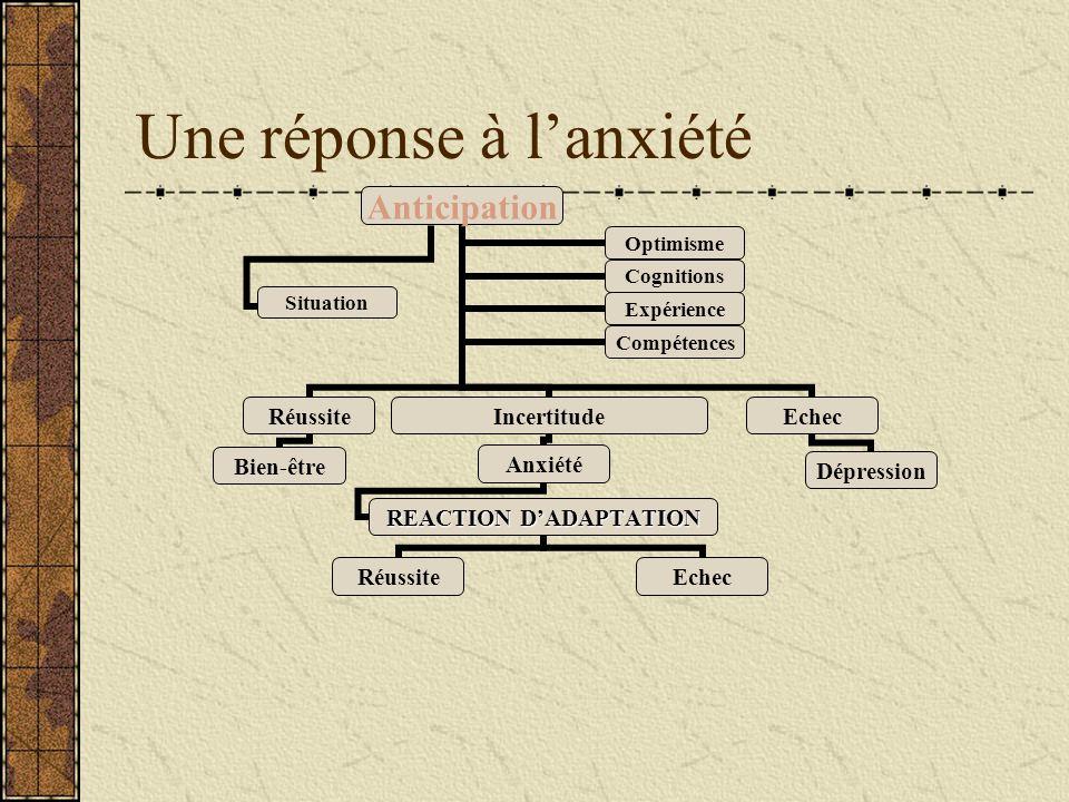 Une réponse à l'anxiété