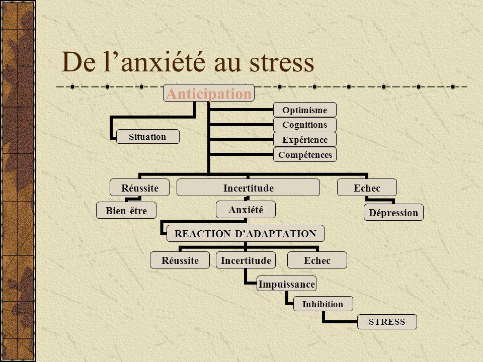 De l'anxiété au stress
