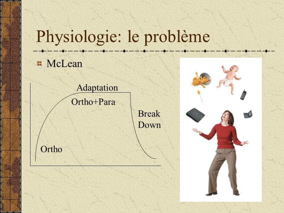 Physiologie: le problème