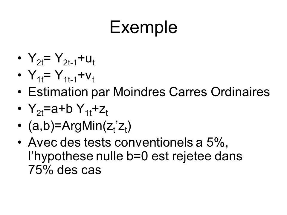 Exemple Y2t= Y2t-1+ut Y1t= Y1t-1+vt