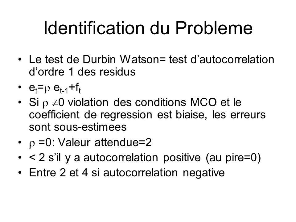Identification du Probleme