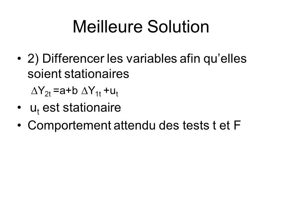 Meilleure Solution 2) Differencer les variables afin qu'elles soient stationaires. Y2t =a+b Y1t +ut.