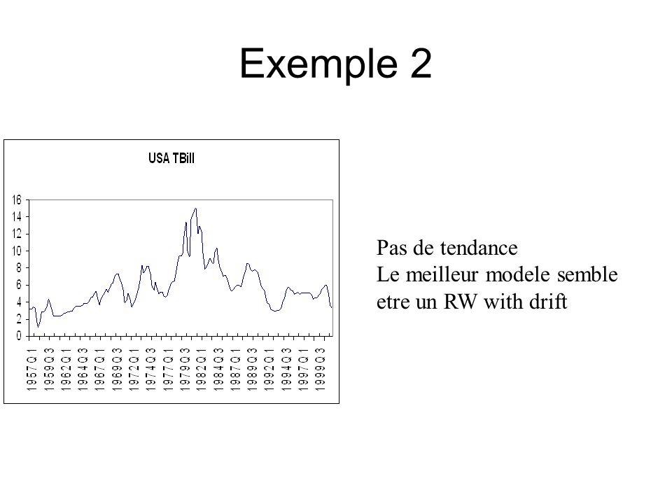 Exemple 2 Pas de tendance Le meilleur modele semble