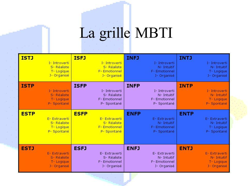 La grille MBTI ISTJ ISFJ INFJ INTJ ISTP ISFP INFP INTP ESTP ESFP ENFP