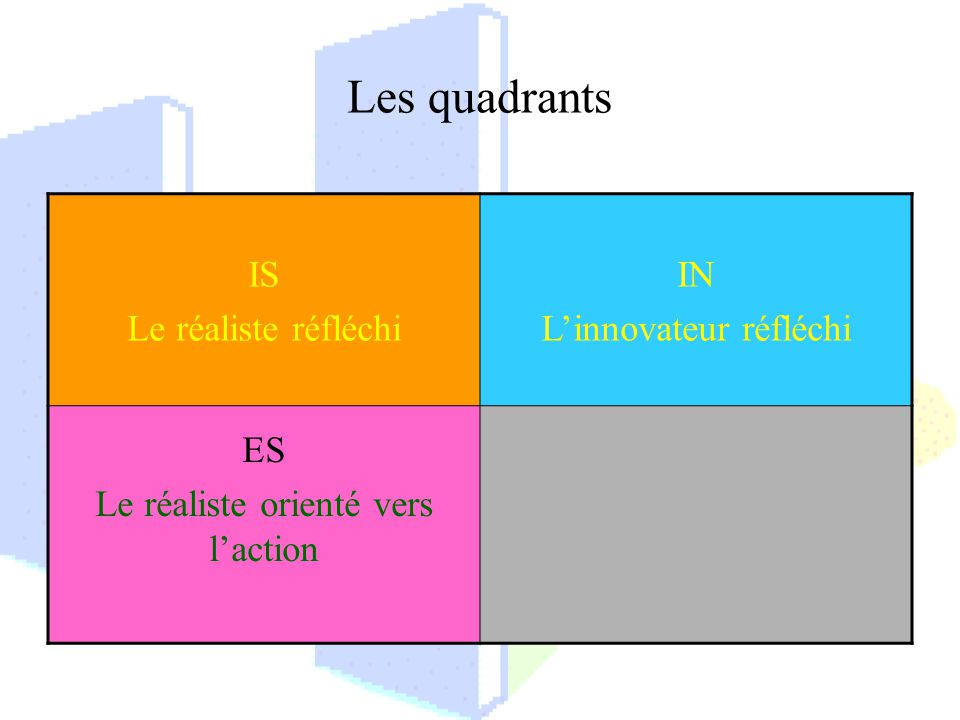 Les quadrants IS Le réaliste réfléchi IN L'innovateur réfléchi ES