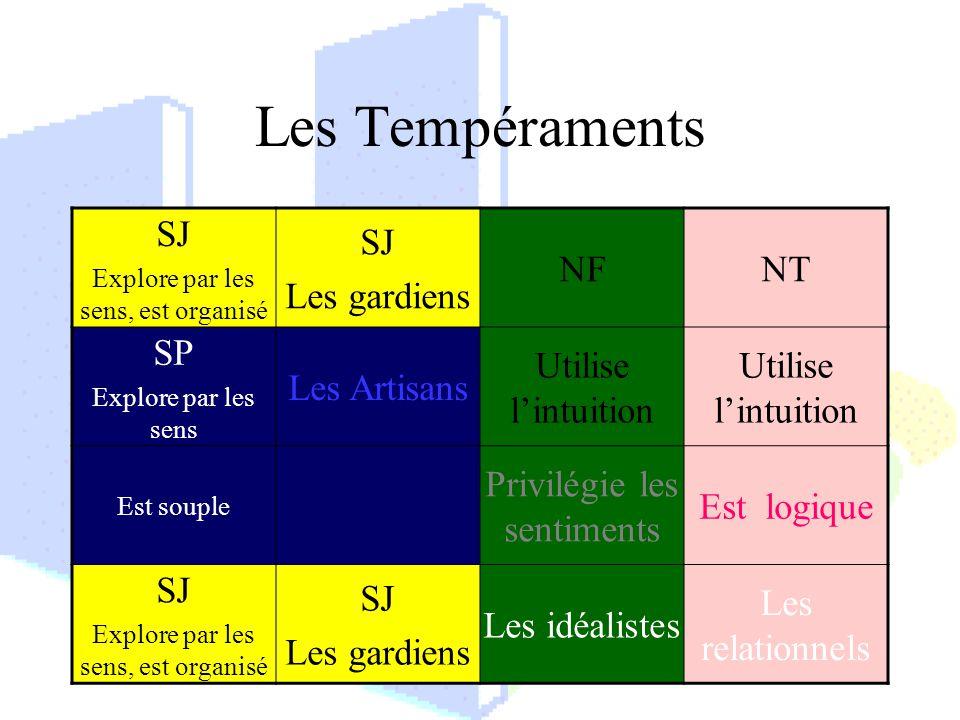 Les Tempéraments SJ Les gardiens NF NT SP Les Artisans