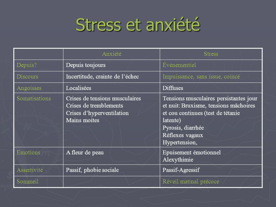 Stress et anxiété Anxiété Stress Depuis Depuis toujours Événementiel