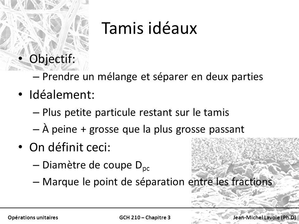 Tamis idéaux Objectif: Idéalement: On définit ceci: