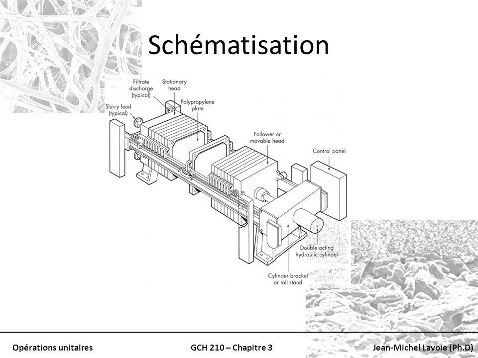 Schématisation