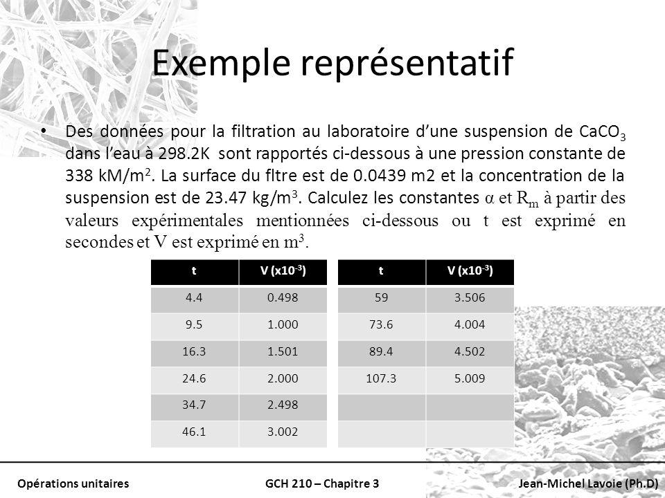 Exemple représentatif