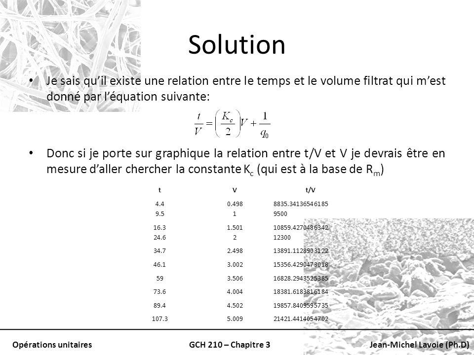 Solution Je sais qu'il existe une relation entre le temps et le volume filtrat qui m'est donné par l'équation suivante: