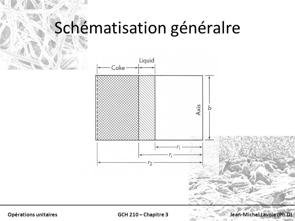 Schématisation généralre
