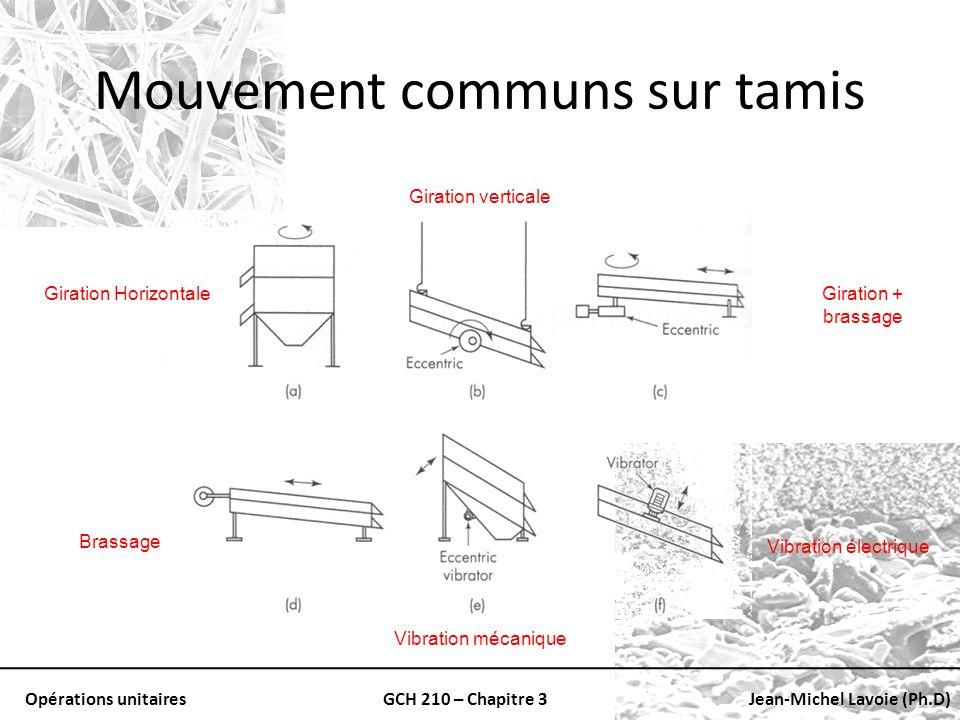 Mouvement communs sur tamis