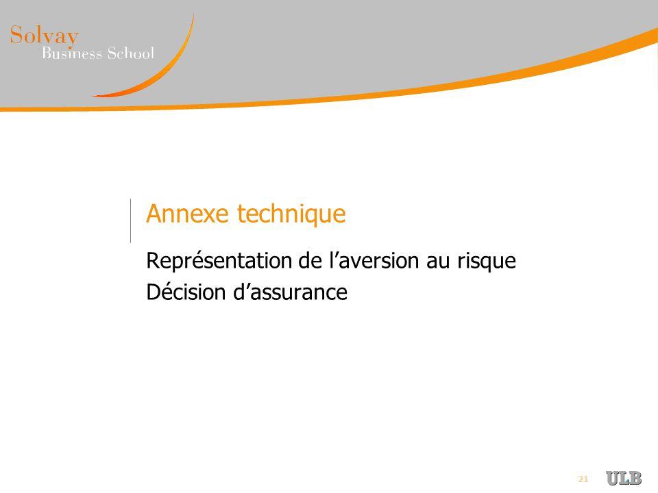 Représentation de l'aversion au risque Décision d'assurance