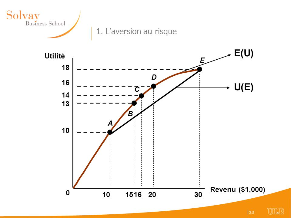 E(U) U(E) 1. L'aversion au risque Utilité E 10 15 20 13 14 16 18 30 A