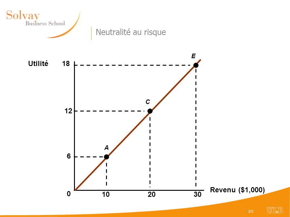 Neutralité au risque E Utilité 18 C 12 A 6 Revenu ($1,000) 10 20 30 49