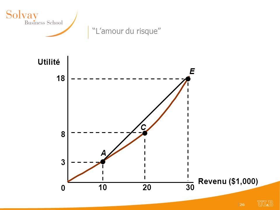 L'amour du risque Utilité E 18 C 8 A 3 Revenu ($1,000) 10 20 30 52