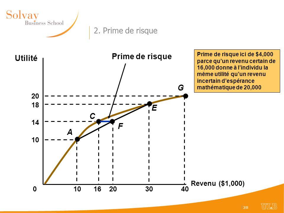 2. Prime de risque Prime de risque Utilité G E C F A 20 10 18 30 40 20