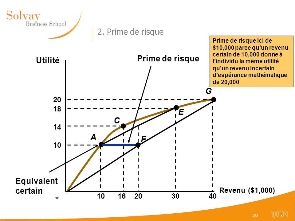 2. Prime de risque Prime de risque Utilité G E C A F Equivalent