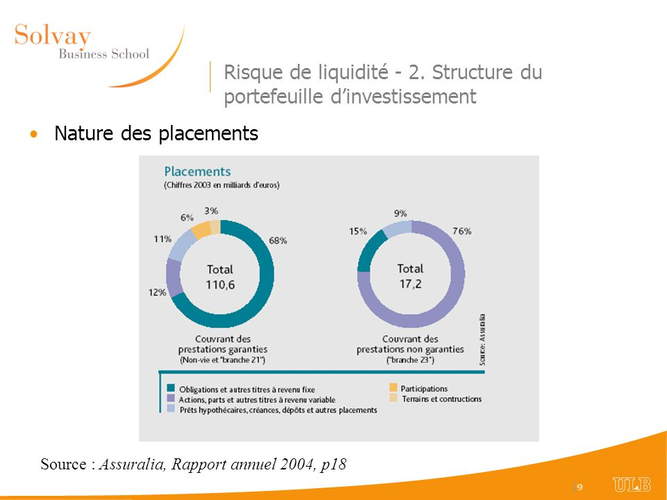 Risque de liquidité - 2. Structure du portefeuille d'investissement