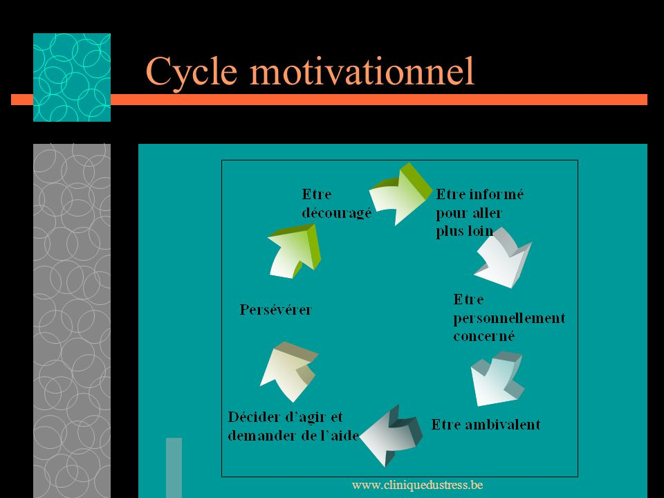 Cycle motivationnel www.cliniquedustress.be
