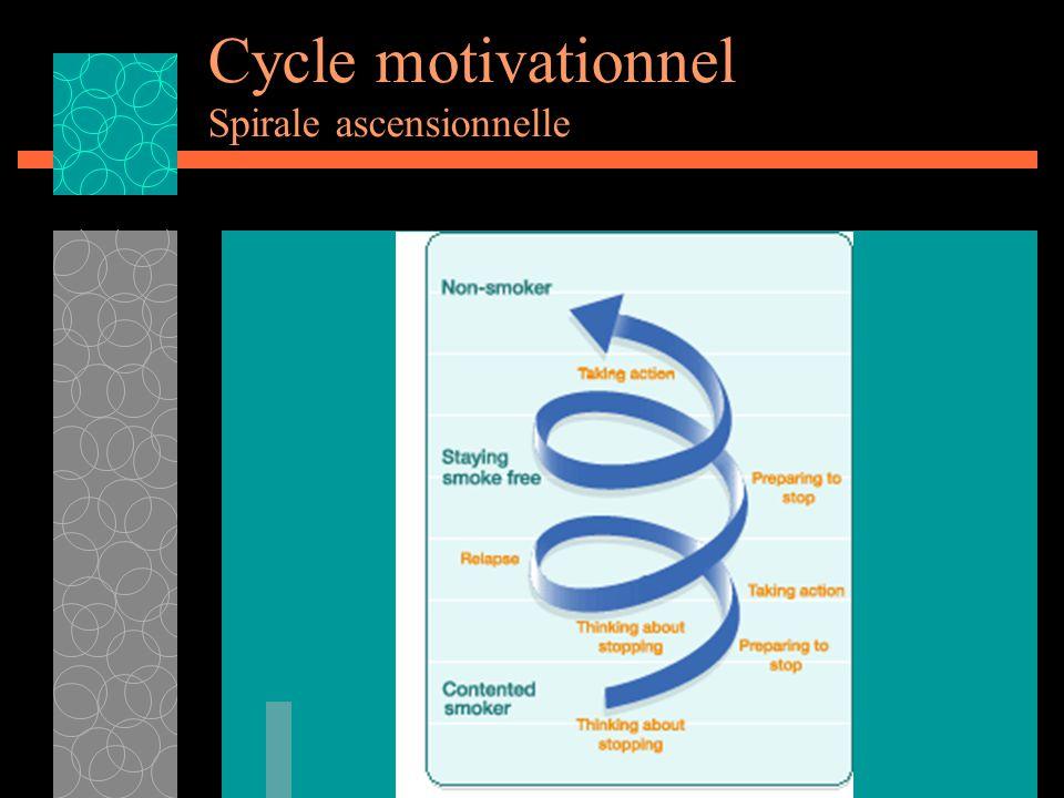Cycle motivationnel Spirale ascensionnelle
