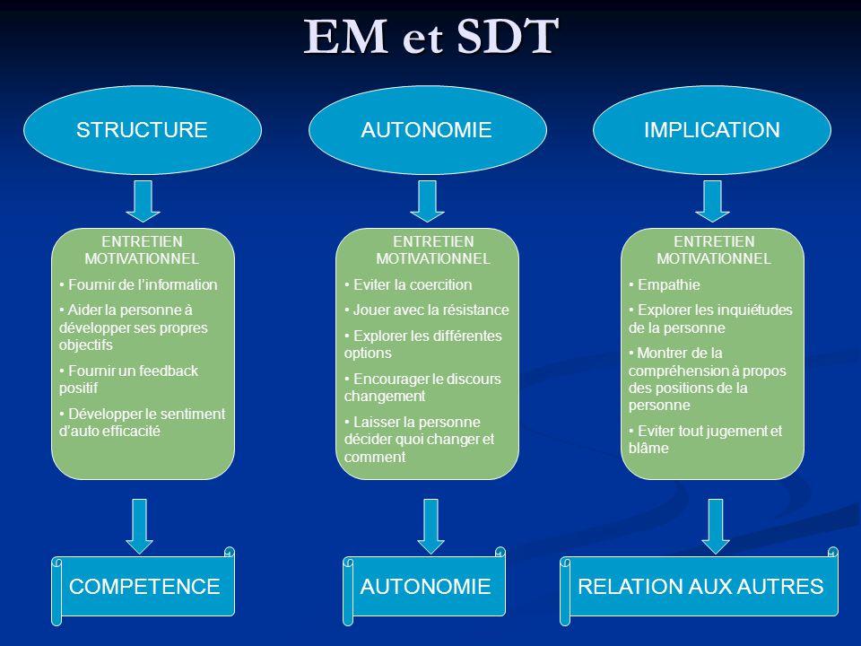 EM et SDT STRUCTURE AUTONOMIE IMPLICATION COMPETENCE AUTONOMIE