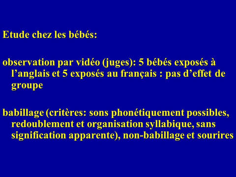 Etude chez les bébés: observation par vidéo (juges): 5 bébés exposés à l'anglais et 5 exposés au français : pas d'effet de groupe.