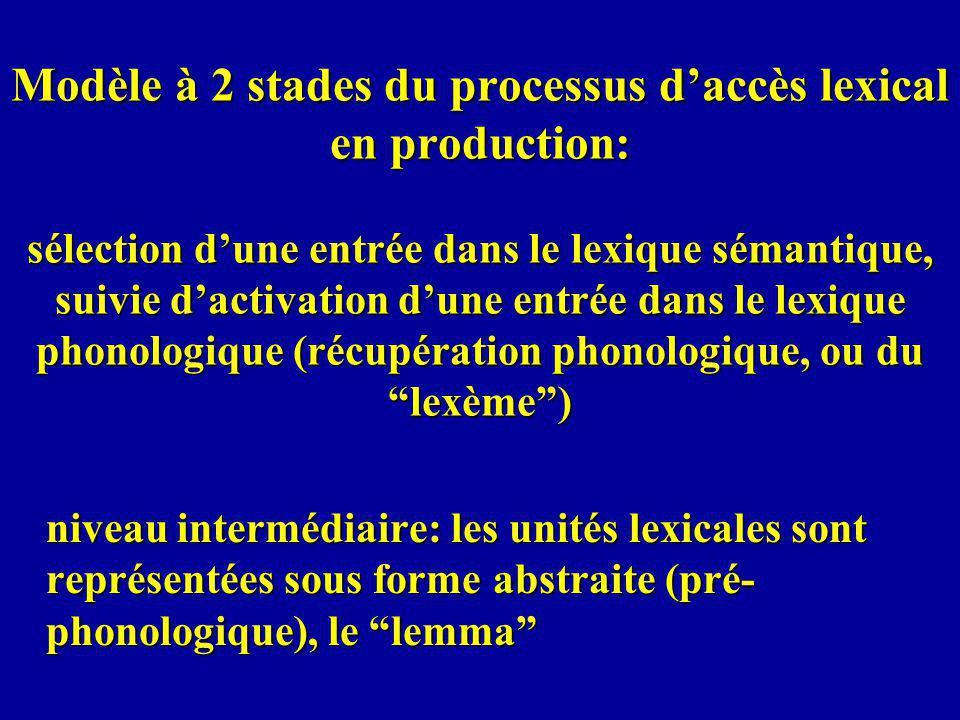 Modèle à 2 stades du processus d'accès lexical en production: sélection d'une entrée dans le lexique sémantique, suivie d'activation d'une entrée dans le lexique phonologique (récupération phonologique, ou du lexème )