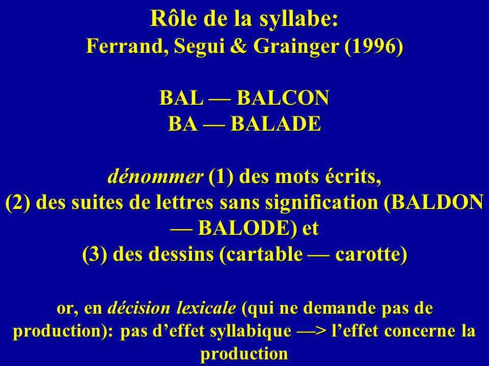 Rôle de la syllabe: Ferrand, Segui & Grainger (1996) BAL — BALCON BA — BALADE dénommer (1) des mots écrits, (2) des suites de lettres sans signification (BALDON — BALODE) et (3) des dessins (cartable — carotte) or, en décision lexicale (qui ne demande pas de production): pas d'effet syllabique —> l'effet concerne la production