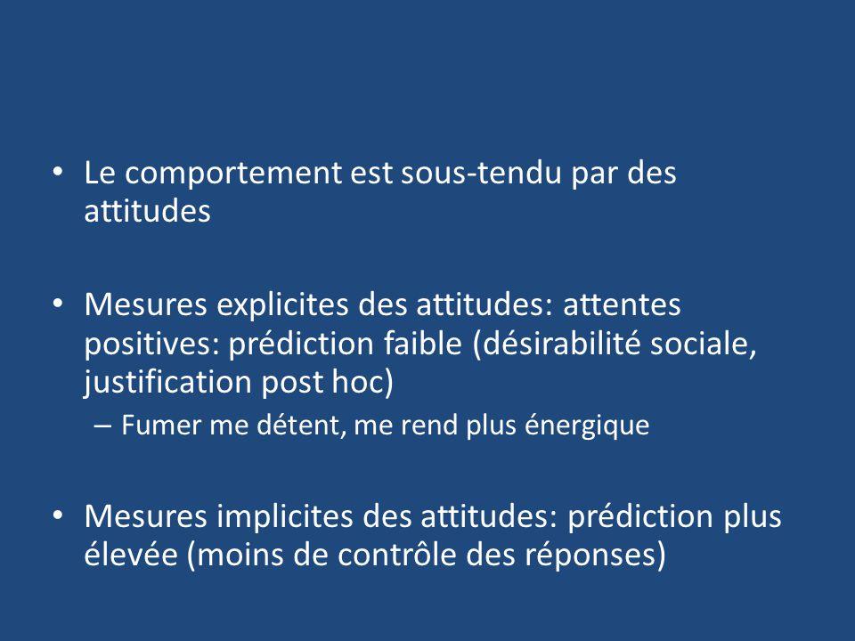 Le comportement est sous-tendu par des attitudes