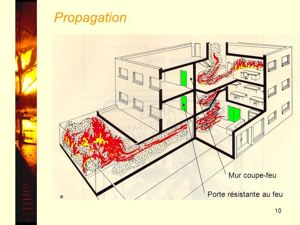 Propagation Mur coupe-feu Porte résistante au feu