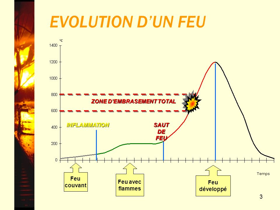 EVOLUTION D'UN FEU Feu développé ZONE D'EMBRASEMENT TOTAL SAUT DE FEU