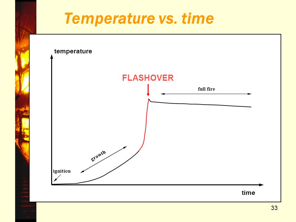 Temperature vs. time FLASHOVER temperature time full fire growth