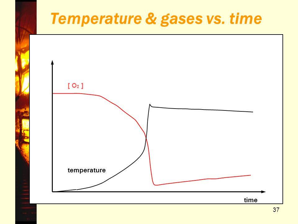 Temperature & gases vs. time