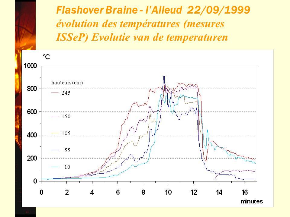 Flashover Braine - l'Alleud 22/09/1999 évolution des températures (mesures ISSeP) Evolutie van de temperaturen