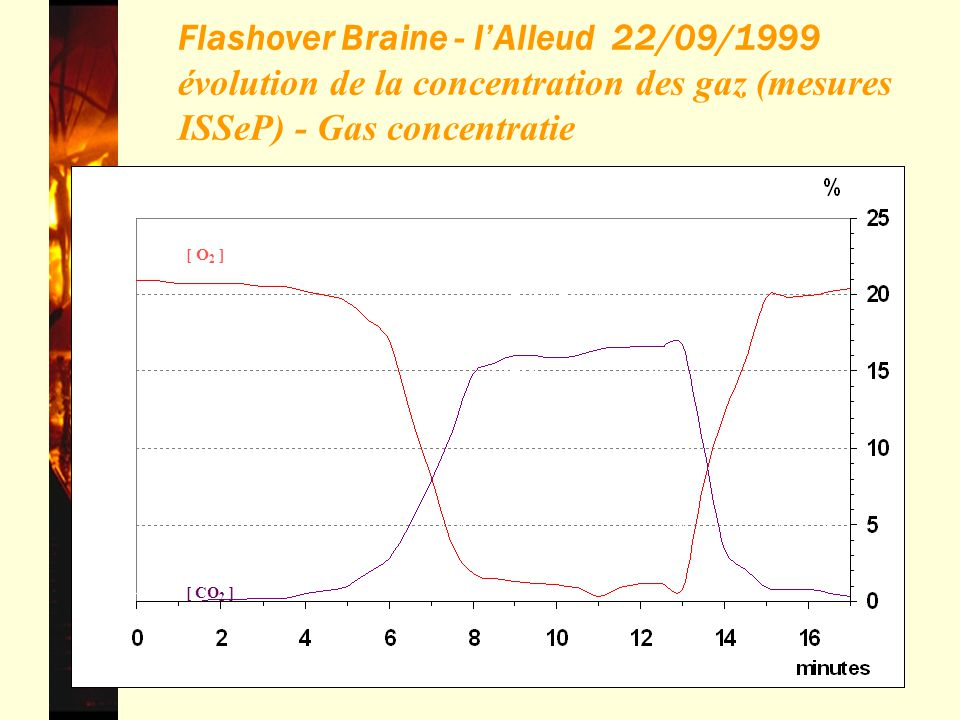 Flashover Braine - l'Alleud 22/09/1999 évolution de la concentration des gaz (mesures ISSeP) - Gas concentratie