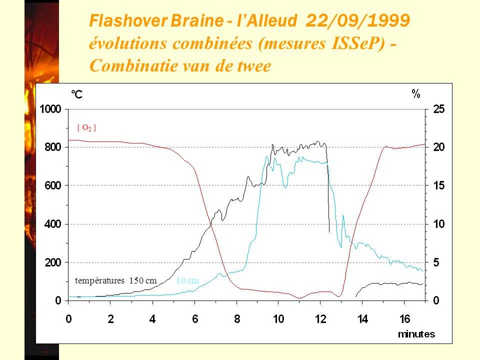 Flashover Braine - l'Alleud 22/09/1999 évolutions combinées (mesures ISSeP) - Combinatie van de twee