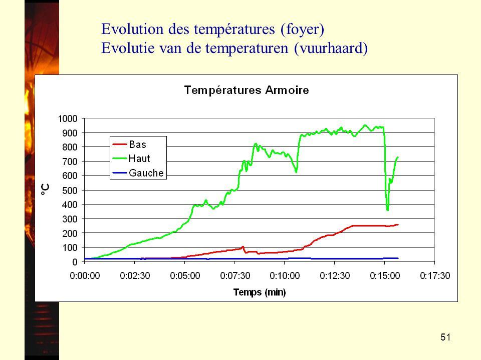 Evolution des températures (foyer) Evolutie van de temperaturen (vuurhaard)