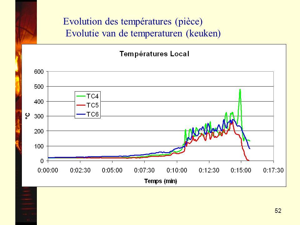 Evolution des températures (pièce) Evolutie van de temperaturen (keuken)