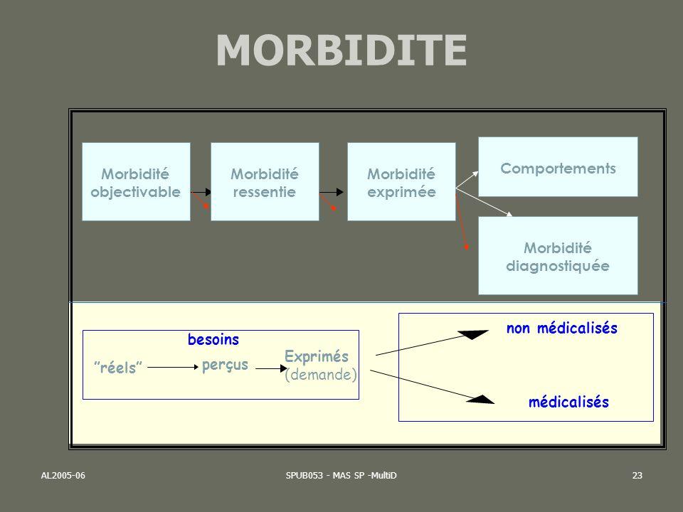Morbidité objectivable Morbidité diagnostiquée