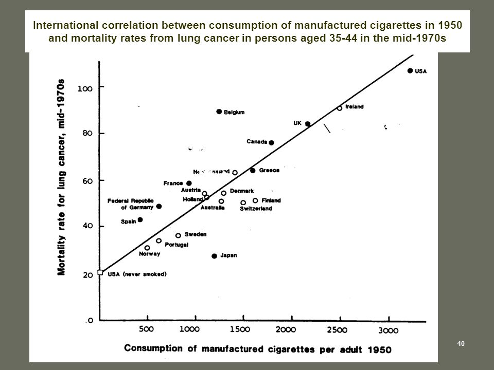 International correlation between consumption of manufactured cigarettes in 1950 and mortality rates from lung cancer in persons aged 35-44 in the mid-1970s