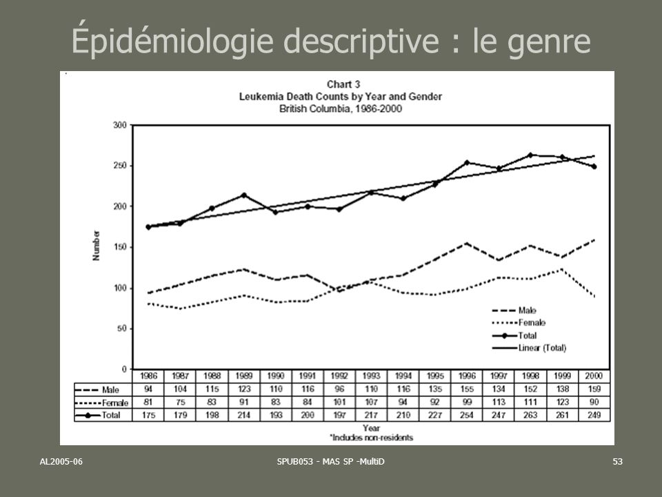 Épidémiologie descriptive : le genre
