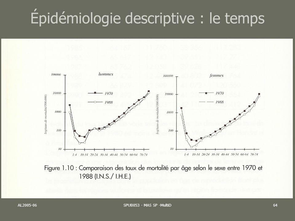 Épidémiologie descriptive : le temps