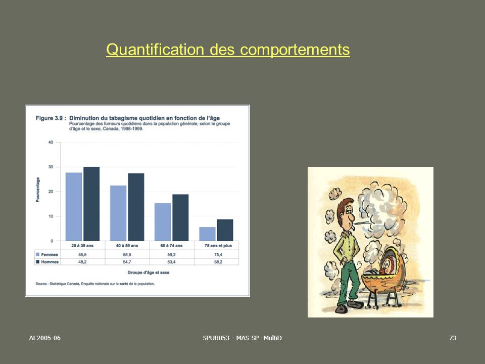 Quantification des comportements