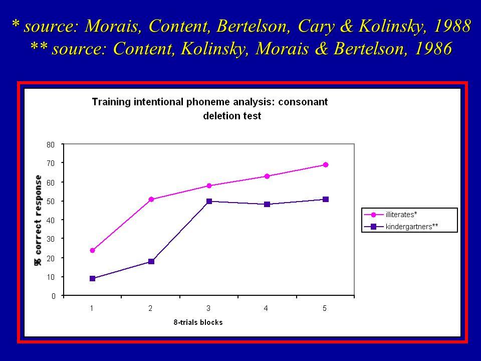 source: Morais, Content, Bertelson, Cary & Kolinsky, 1988