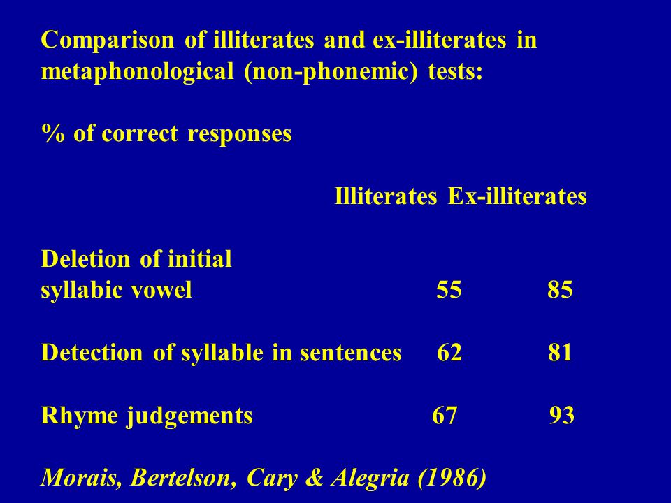 Comparison of illiterates and ex-illiterates in metaphonological (non-phonemic) tests: % of correct responses Illiterates Ex-illiterates Deletion of initial syllabic vowel 55 85 Detection of syllable in sentences 62 81 Rhyme judgements 67 93 Morais, Bertelson, Cary & Alegria (1986)