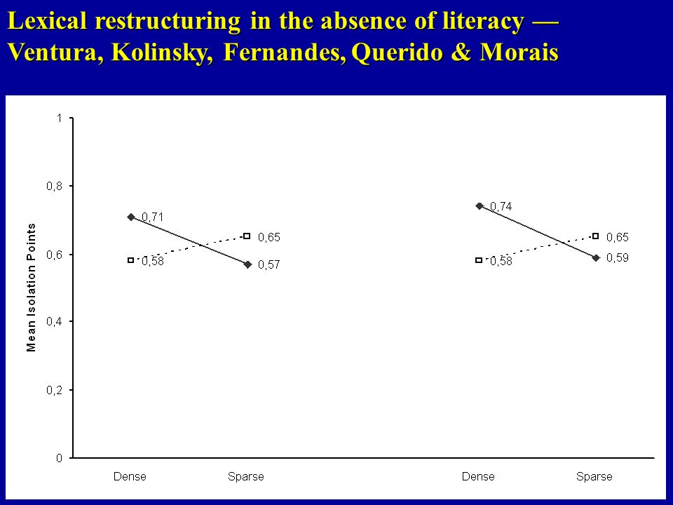 Lexical restructuring in the absence of literacy — Ventura, Kolinsky, Fernandes, Querido & Morais