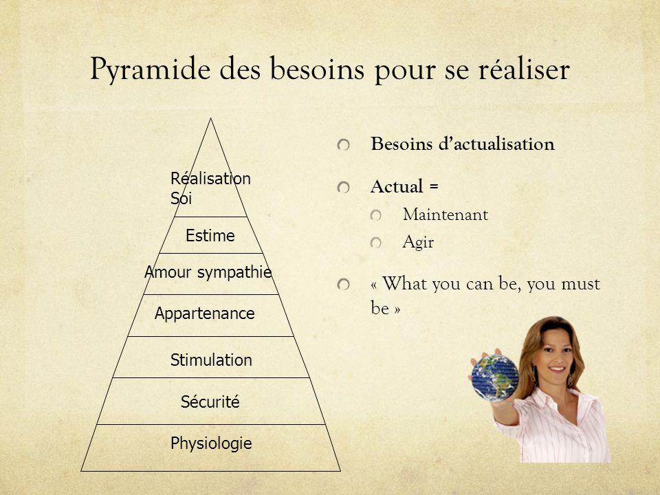 Pyramide des besoins pour se réaliser